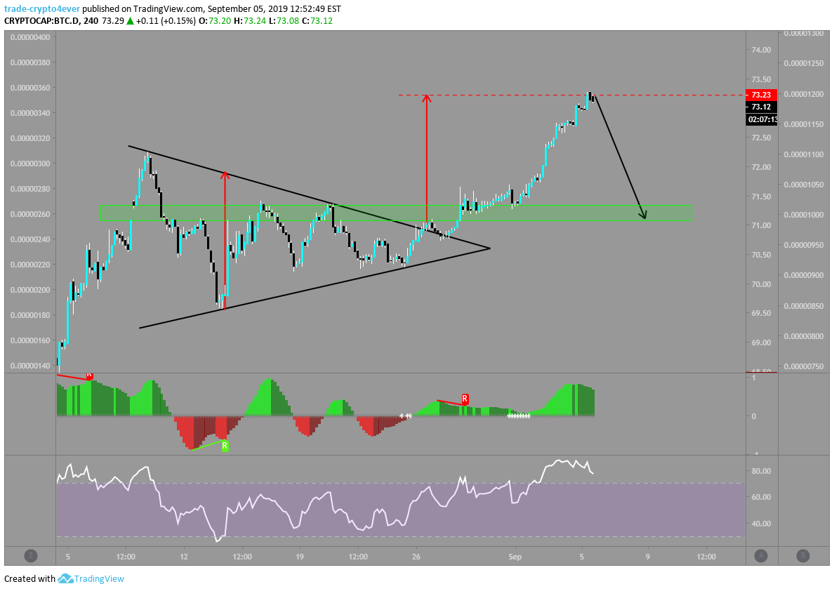 bitcoin market cap tradingview)