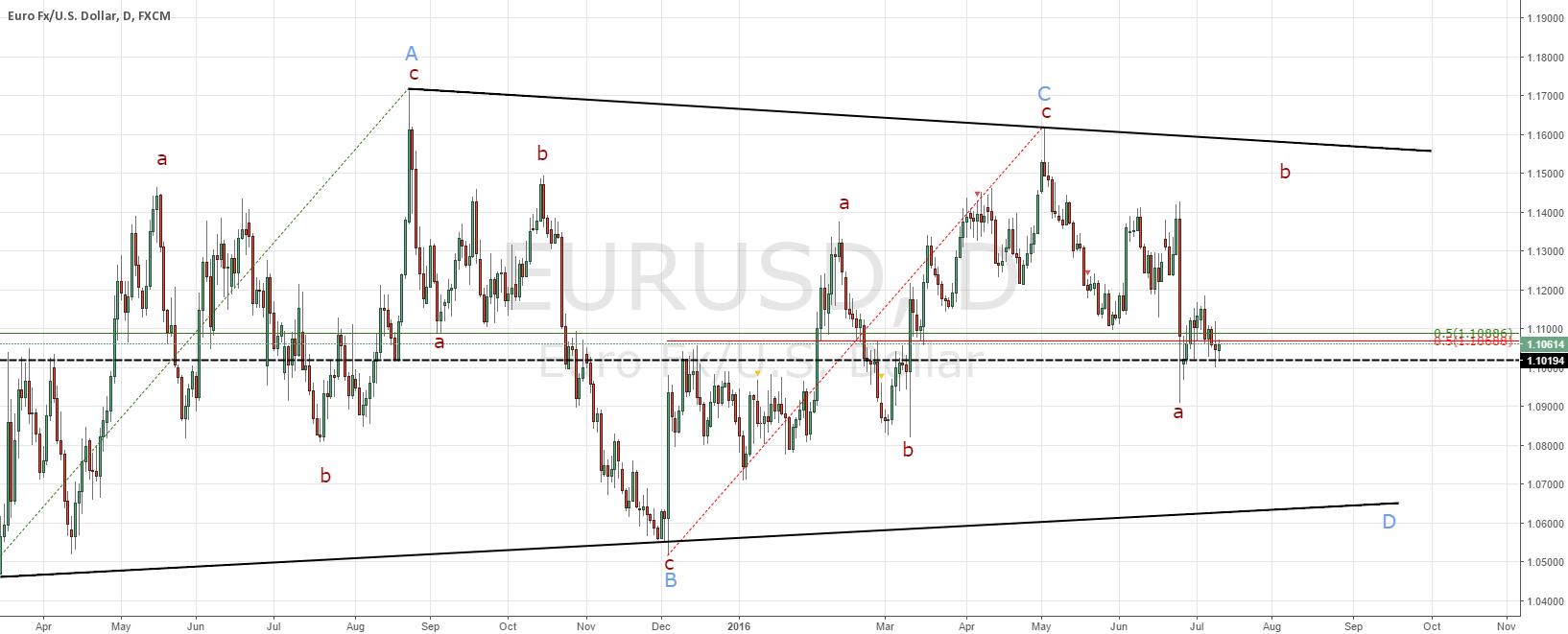 EURUSD bigger picture follow up and short term set-up