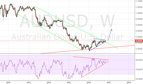 AUDUSD: AUD/USD weekly long