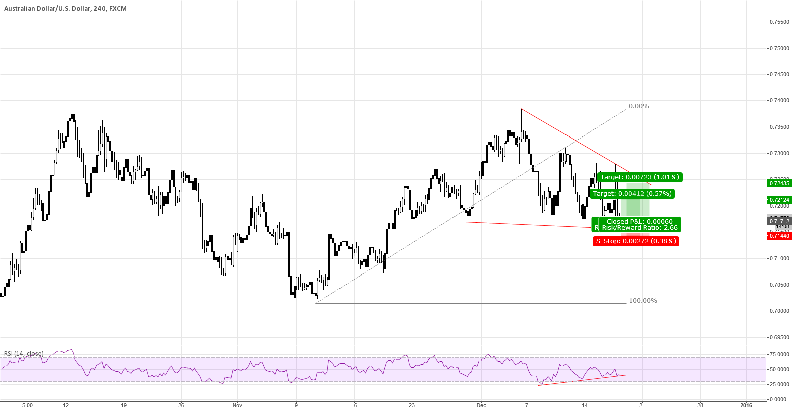 AUDUSD in a Wedge...
