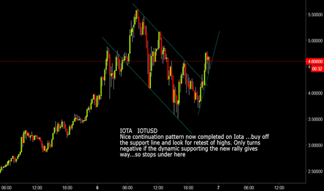 IOTUSD: IOTA: IOTUSD  Continuation pattern completed, back to positive