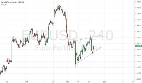 EURUSD: Play the triangle