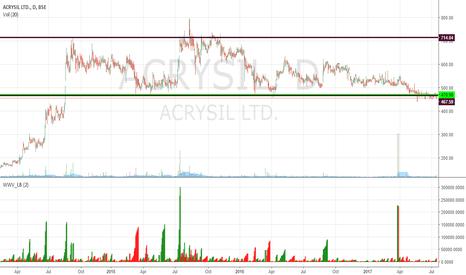 ACRYSIL: ACRYSIL  : Watch List Stock.