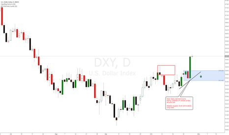 DXY: New Daily demand zone being created on Dollar Index around 94