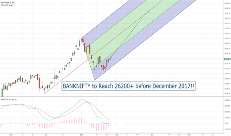 BANKNIFTY: BANKNIFTY @26200+ Before December 2017!!
