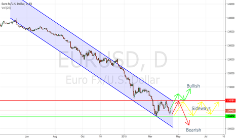 EURUSD: EURUSD Still need more influence to define the next move