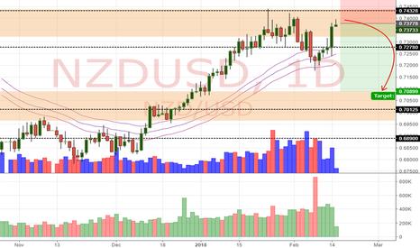 NZDUSD: NZD/USD Daily Update (15/2/18)
