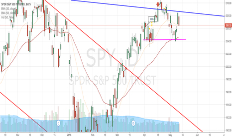 SPY: SPY at Resistance: Big Divergence with QQQ
