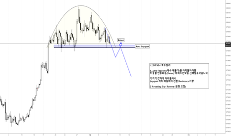 AUDUSD: AUDUSD / 호주달러 Rounding Top  Pattern (원형 고점) 매도전략