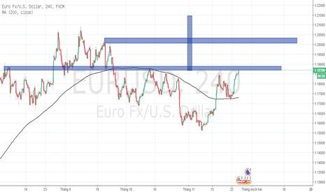 EURUSD: setup Long EU
