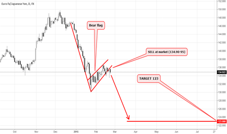 EURJPY: EURJPY now is safe to sell below FLAG