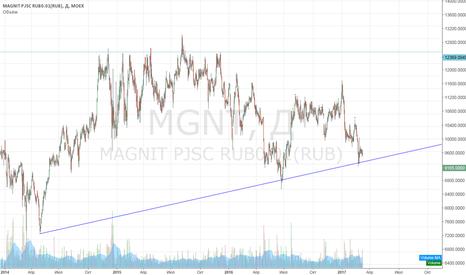 MGNT: покупка Магнита