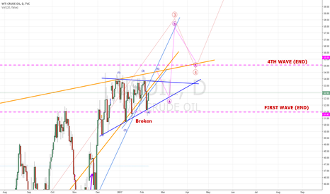 USOIL: USOIL - 3TH WAVE IN PROCESS? (Other perspective)