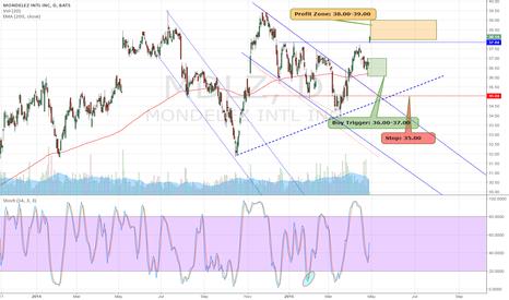 MDLZ: $MDLZ is now $38.18. Price Target Hit . Great HPS Trade.