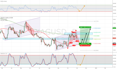 XAGUSD: Potential Long Entry Point