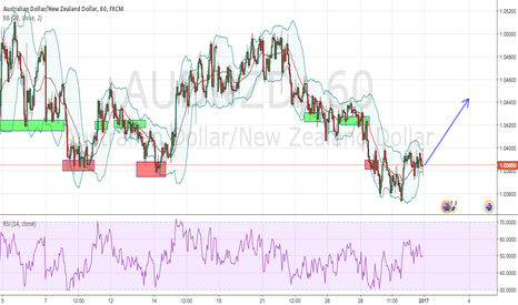 AUDNZD: AUD/NZD 1HR LONG