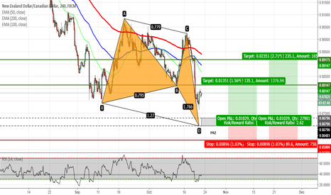 NZDCAD: NZDCAD - Butterfly Pattern Completion on H4 Chart