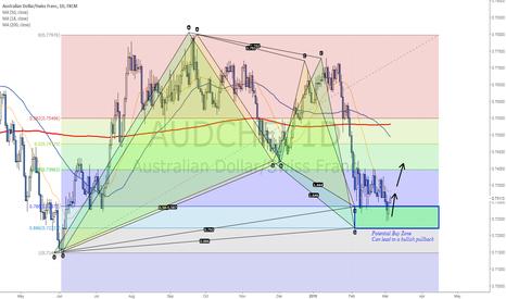 AUDCHF: Bullish Harmonic Trading Scenario in play