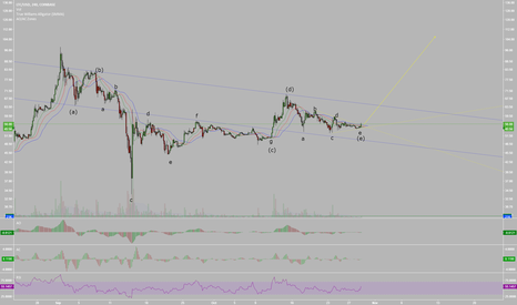 LTCUSD: LTCUSD Likely To Head Towards All Time Highs Next Month