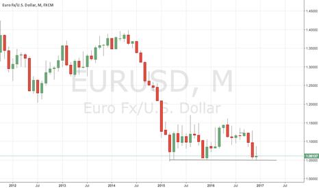 EURUSD: Good opportunity to buy eurusd for long run