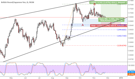 GBPJPY: GBPJPY uptrending in a corrective wave