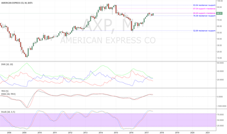 AXP: American Express set to challenge 2014 high