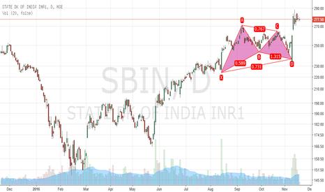 SBIN: SBIN- Bullish BAT Formation