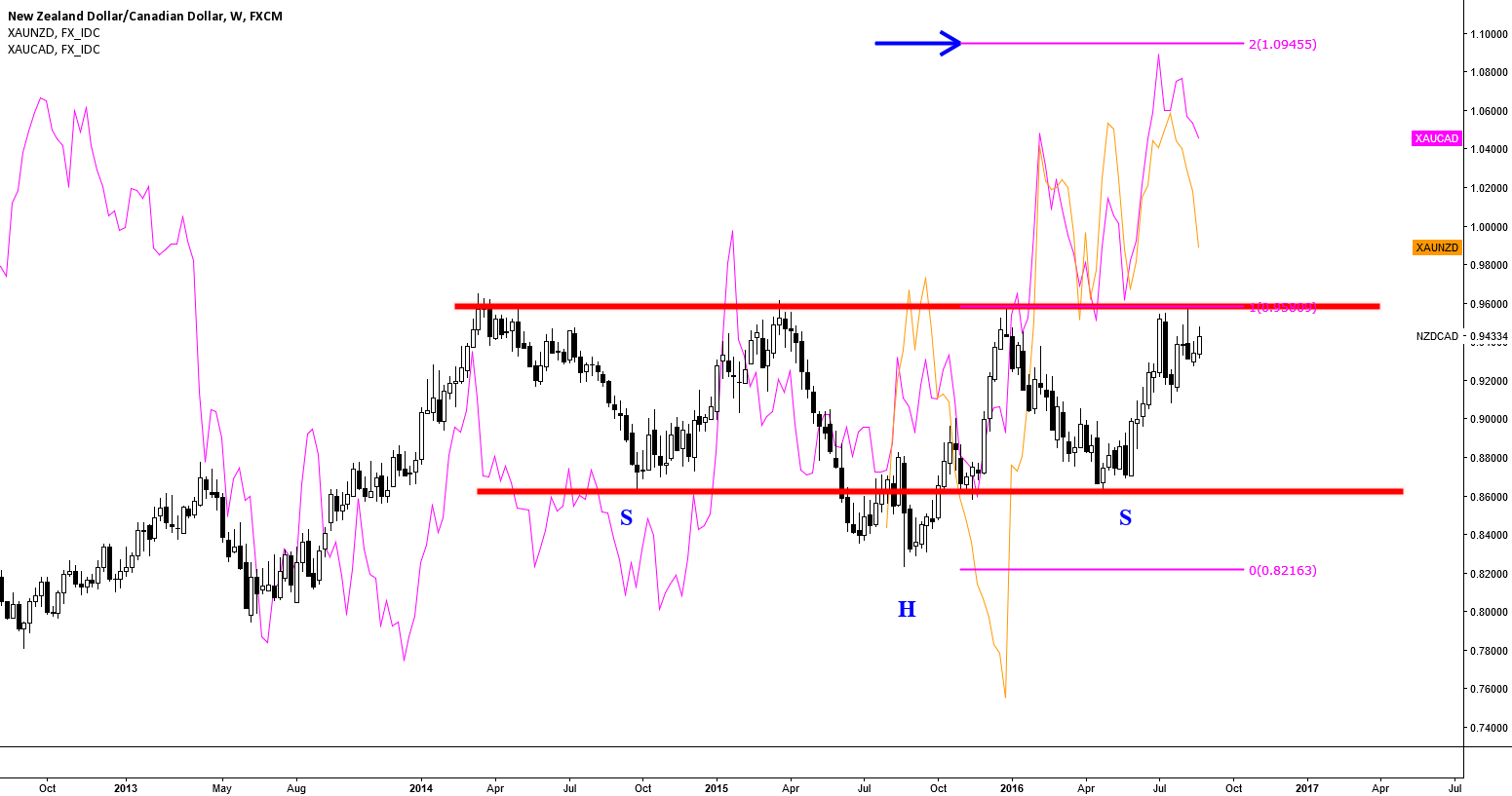 NZDCAD: A 2-YR OLD HnS PATTERN