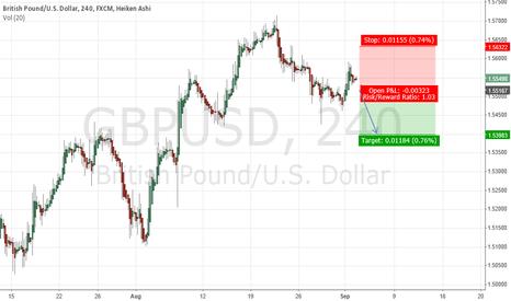 GBPUSD: short in $GBPUSD