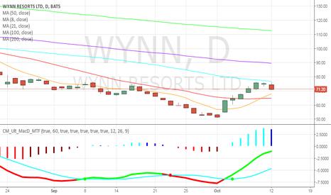 WYNN: wynn seems to resume selling