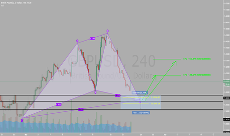 GBPUSD: GBP/USD Bullish Cypher Pattern