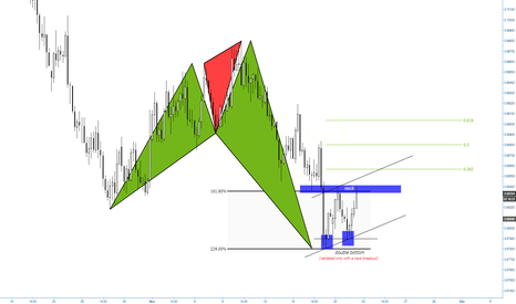 NZDUSD: (4h) Between the Shark Ratios 161<>224... double bottom & neck