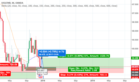 USDINR: USDINR Weekly View