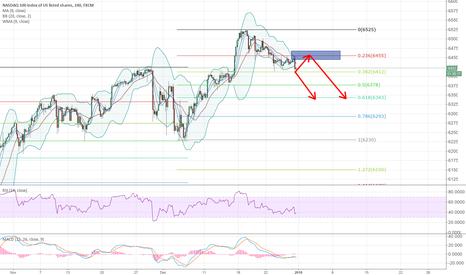 NAS100: NASDAQ short setup