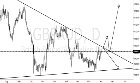 GBPAUD: The key position to see the changes of K.