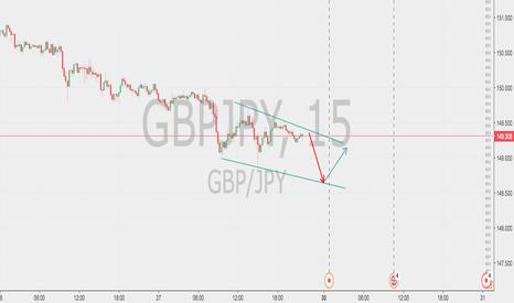 GBPJPY: Decending Wedge -