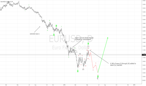 EURUSD: Week9: Correction really complete???