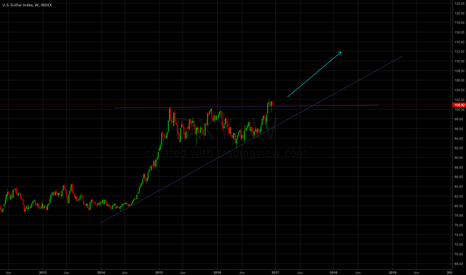 DXY: Pullback of after breakout