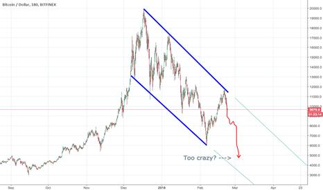 BTCUSD: BTCUSD bounced off trendline from ATH