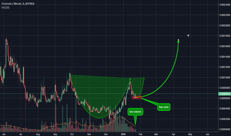 TRSTBTC: TRST cup and handle forming