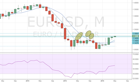 EURUSD: EUR/USD – Bulls need to defend 1.1429 this month