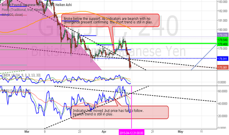 GBPJPY: GBPJPY comfirmed short trend is still in play.