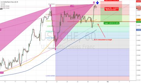 USDCHF: USD/CHF 1 hour TF potential short Bearish black swan pattern