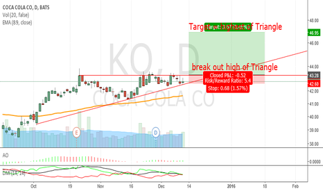 KO: KO_break out high of Triangle_Bullish