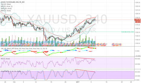 XAUUSD: Just for This Week or maybe next 24 hours only (XAU+GDX+UJ)