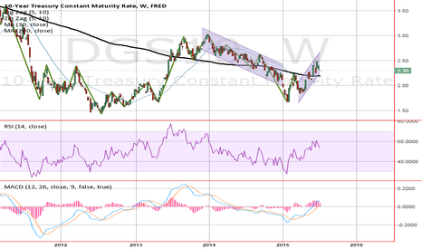 DGS10: Sell Sept 10 year treasury futures - 10yr yields to rally