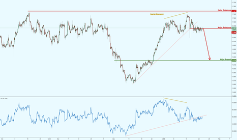 XAGUSD: Silver testing major resistance, prepare for a potential reversa