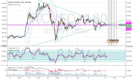 BTCUSD: The squeezing triangle almost breaking.