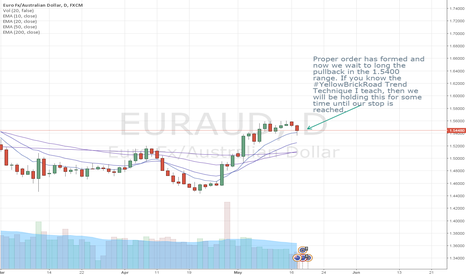 EURAUD: Long way up