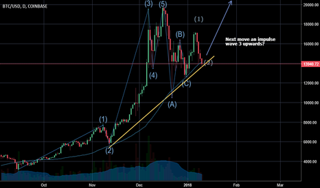 BTCUSD: BTC daily chart elliot wave analysis